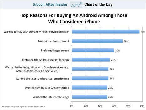 CHART OF THE DAY: Why People Bought Android Phones Instead Of iPhones, According To An Apple Survey | Ubiquitous Learning | Scoop.it