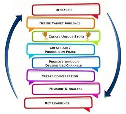 How to Create and Document a Content Marketing Strategy in Eight Steps | (E)-Learning & Development | Scoop.it