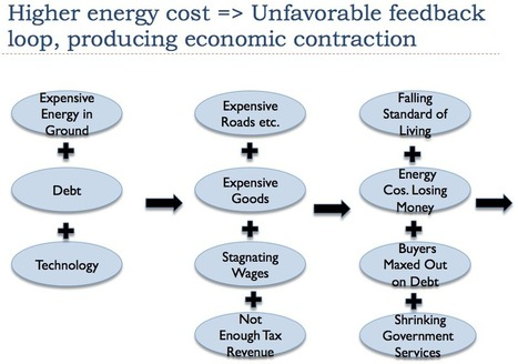 Why EIA, IEA, and Randers' 2052 Energy Forecasts are Wrong | Sustain Our Earth | Scoop.it
