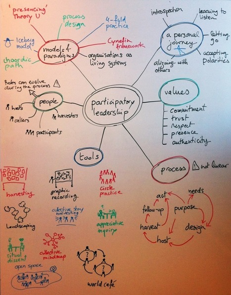 Participatory leadership and the Art of Hosting: a personal and collective journey | Aurelie Valtat | Art of Hosting | Scoop.it