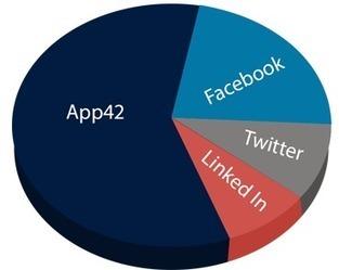 In-App Analytics with App Data Graphs and Charts | App42 BaaS APIs | cloud computing :BaaS | Scoop.it
