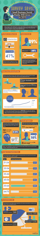 [infographie] Comment Les Petites Entreprises Utiliseront Les Médias Sociaux En 2011 ?   emarketingdelicious.fr   Social Media Curation par Mon Habitat Web   Scoop.it
