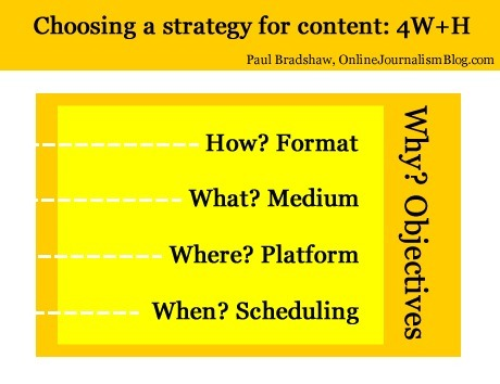 Choosing a strategy for content: 4 Ws and a H | Online Journalism Blog | Online Journalism & Journalism in Digital Age | Scoop.it