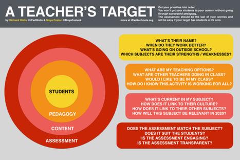A Teacher's Target | EduWells.com | Scoop.it