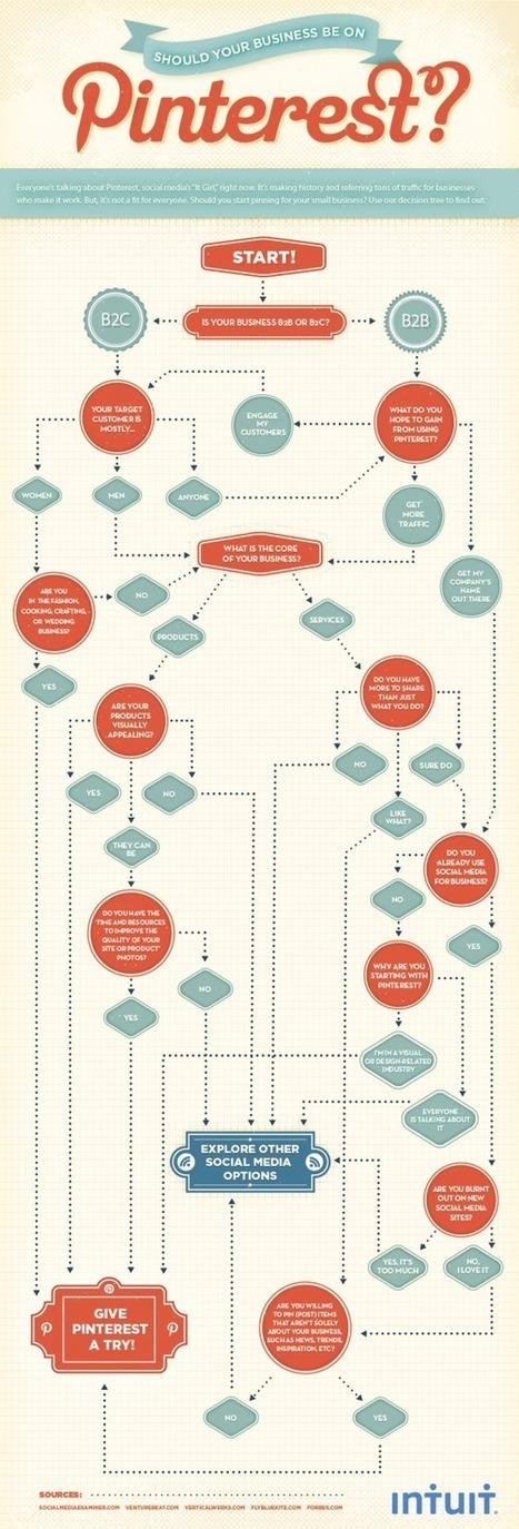 Il tuo brand dovrebbe essere su Pinterest? | INFOGRAPHICS | Scoop.it