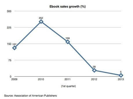 E-book sales are leveling off. Here's why. | Reading & Writing at SRHS | Scoop.it