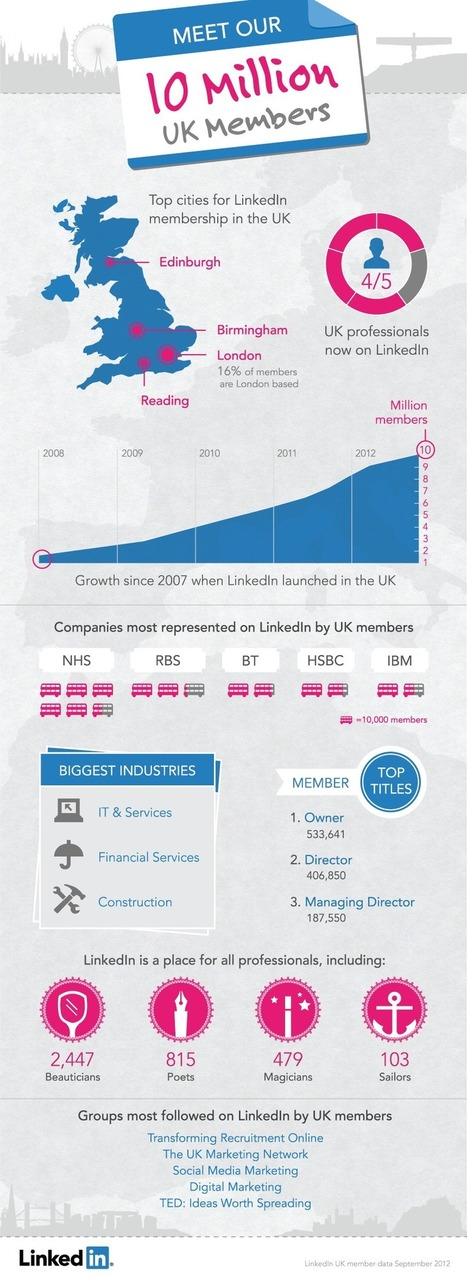 LinkedIn Blog » Hey UK, You're One in 10 Million! | Digital & Marketing | Scoop.it