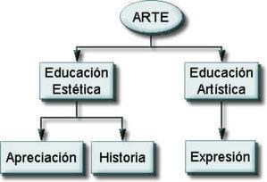 Eduteka - La Integración de las TIC en la Educación Artística | Arte y nuevas tecnologías | Scoop.it