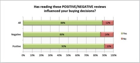 Why digital PR is important? [Survey: 90% Of Customers Say Buying Decisions Are Influenced By Online Reviews] | Media Intelligence - Middle East and North Africa (MENA) | Scoop.it