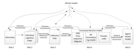 ICTAM: Bringing mental models to numerical models | Complex systems and projects | Scoop.it
