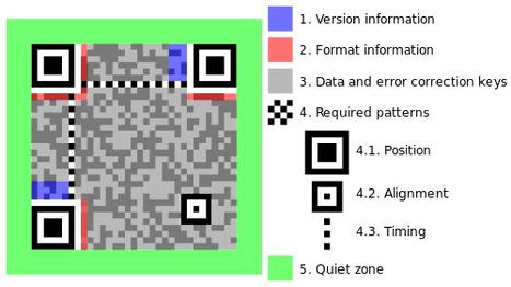 ¿Qué son los códigos QR? | Qr code | Scoop.it