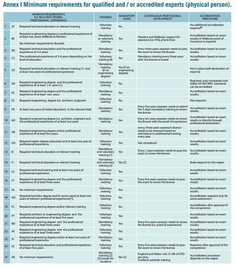 Tendencias del proceso de certificación energética | Eficiencia energetica | Scoop.it