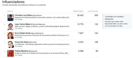 Nuevo Twitter Analytics: completas estadísticas de la cuenta para todos | Seo, Social Media Marketing | Scoop.it