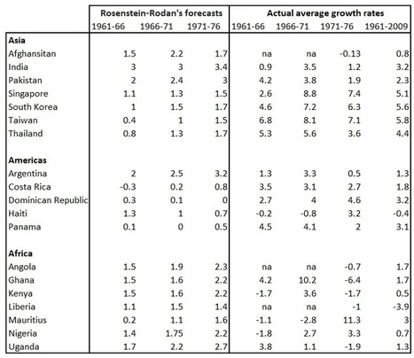The BigMis-forecast - Why Nations Fail - Why Nations Fail by Daron Acemoglu and James Robinson | Economics of Developing Countries (Econ 360) | Scoop.it
