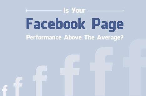 Measuring Your Facebook Page Performance | Social Media Today | Les chiffres clés du web marketing | Scoop.it