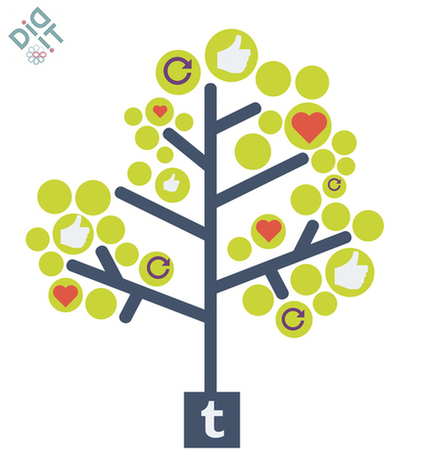 Brands Should Be Active on Tumblr | Social Media Today | Transmedia Storytelling for Business | Scoop.it