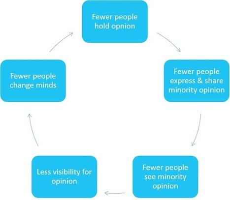 How Google's Algorithm Silences Minority Opinions   Intelligence Economique jl   Scoop.it
