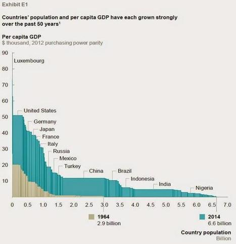 Global Economic Growth: All Productivity, All The Time | Economia y sistemas complejos | Scoop.it