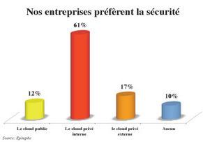IT: Le charme Cloud n'opère pas - Leconomiste.com | Entreprise 2.0 -> 3.0 Cloud-Computing Bigdata Blockchain IoT | Scoop.it