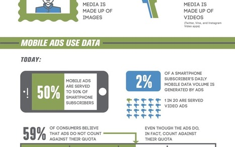 A Day in the Life of the Modern Smartphone User [Infographic] | Webmarketing | Scoop.it