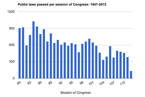 14 reasons why this is the worst Congress ever | History and Social Studies Education | Scoop.it