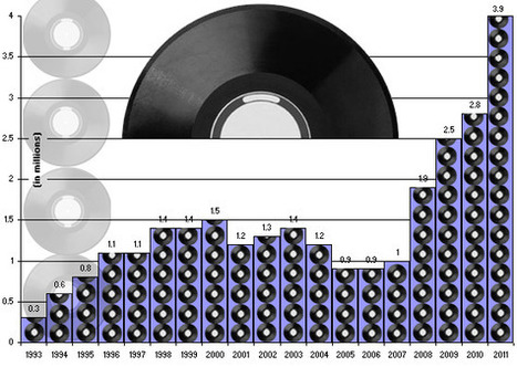 Digital Music News - It's Official: Vinyl Sales Up 39 Percent In 2011... | Kill The Record Industry | Scoop.it