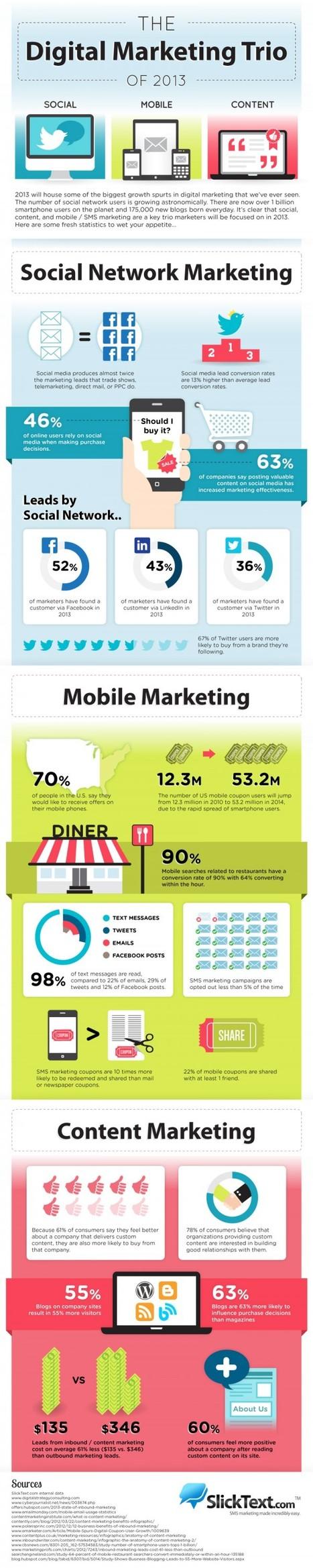 [INFOGRAPHIC] Le trio marketing digital de 2013: Social, Mobile, Content | Digital & Mobile Marketing Toolkit | Scoop.it