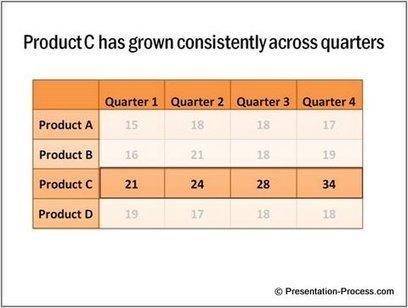 Data Presentation - 5 PowerPoint Tips | PowerPoint Remixed | Scoop.it