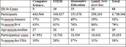 Regard franco-américain sur l'éducation : comment sont utilisés les MOOCs? | WebTimeMedias | E-pedagogie, apprentissages en numérique | Scoop.it