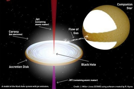 Astronomers reveal contents of mysterious black hole jets | Intresting | Scoop.it