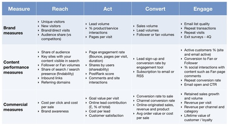 [TABLE] KPIs for measuring content marketing ROI - Smart Insights | #TheMarketingTechAlert | digital strategy | Scoop.it