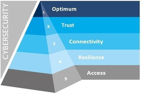 Maslow and Malware: Developing a Hierarchy of Needs for Cybersecurity | Educational Leadership and Technology | Scoop.it