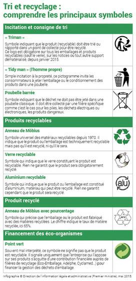 Huit logos de tri et recyclage à la loupe | Divers | Scoop.it