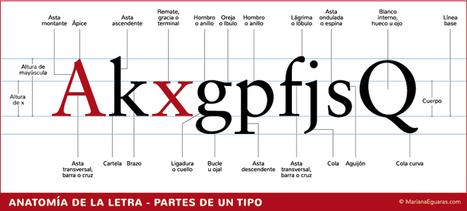 Qué tipografía usar para libros impresos y digitales | ebook | Scoop.it