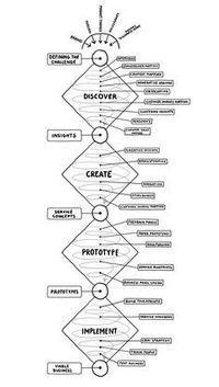 Bibliografía Design Thinking | Connecting Design | Scoop.it