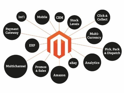 16 features that makes Magento the best e-commerce solution - | Amazon Webstore | Scoop.it