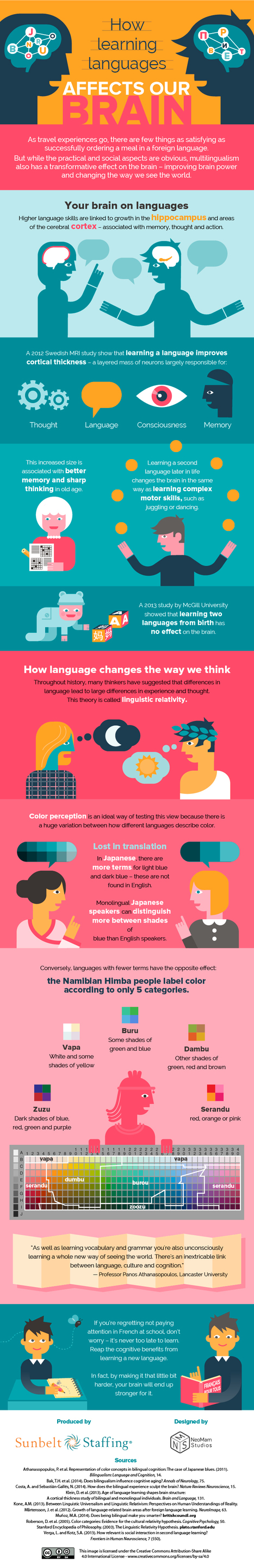 How Does Learning A New Language Affect Your Brain? | Learning & Mind & Brain | Scoop.it