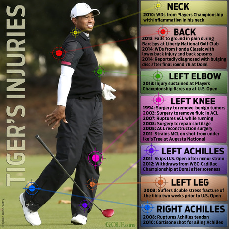 Tell Me Where It Hurts: Tiger's Injuries PileUp | Worth A Thousand Words | Golf Infographics | Scoop.it