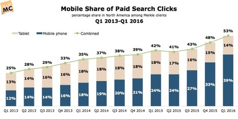 Mobile overtakes desktop for PPC search clicks in US [#ChartoftheDay] - Smart Insights Digital Marketing Advice | Small Business, Social Media and Digital Marketing | Scoop.it