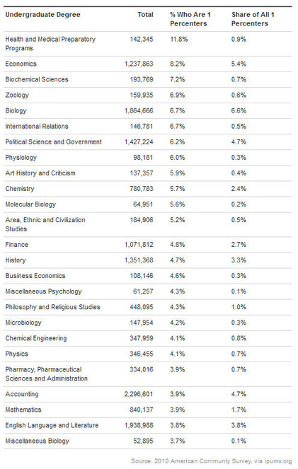 Which College Majors Will Make You A 1%'er: The Answer May Surprise | ZeroHedge | Commodities, Resource and Freedom | Scoop.it