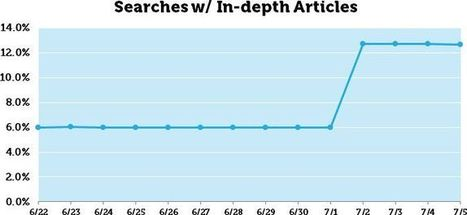 Website Posts Need to Be Longer Now | Content Creation, Curation, Management | Scoop.it