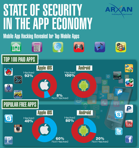 Report Says Astounding Amount Of iOS Apps Have Been Hacked -- Infographic | SEO Tips, Advice, Help | Scoop.it