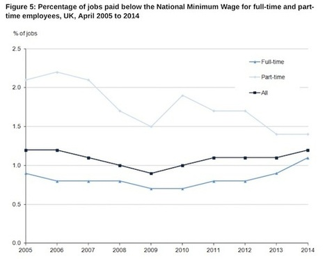 UK labour market continues to impoverish its workers   Bill Mitchell – billy blog   Heterodox economics   Scoop.it