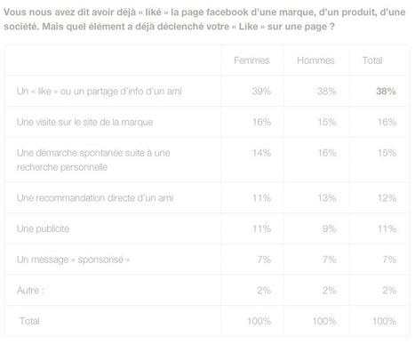 Une étude française nous révèle les raisons pour lesquelles les internautes LIKE votre page… ou pas | Cabinet de curiosités numériques | Scoop.it