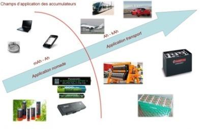 IUT de TARBES - Stockage de l'énergie électrique dans les systèmes autonomes et embarqués | Stockage de l'énergie électrique | Scoop.it