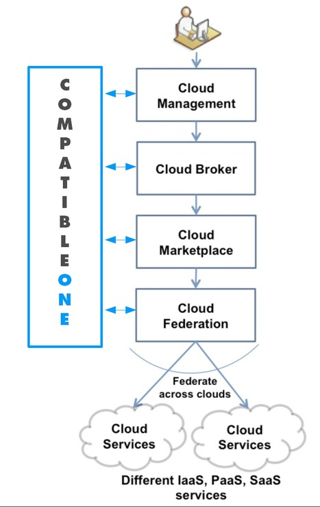 On Cloud Federation, Marketplace, Brokering and Management | IT that serves humans | Scoop.it