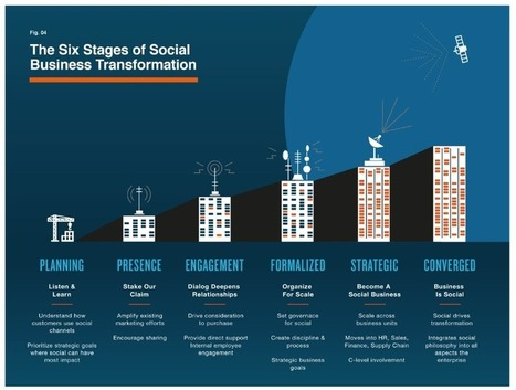 Altimeter Report: The Six Stages of Becoming a Social Business | Content Marketing Bytes | Scoop.it