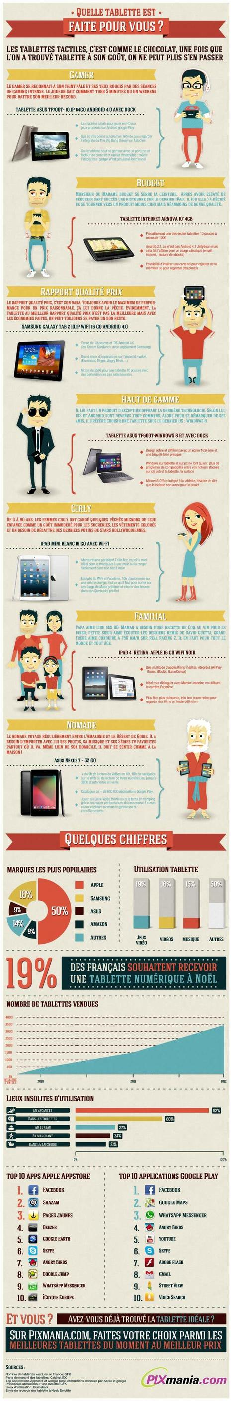 Infographie : Comment bien choisir sa tablette ? | Aware Entertainment | Scoop.it