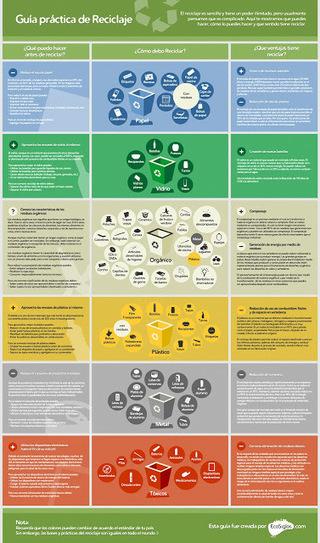Tecnología ESO. Sagrado Corazón de Placeres (Pontevedra): Guía práctica del reciclaje. Infografía | tec3eso | Scoop.it
