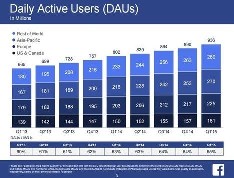 Facebook compte 1,44 milliard d'utilisateurs actifs mensuels - #Arobasenet.com | Agence nile | Scoop.it